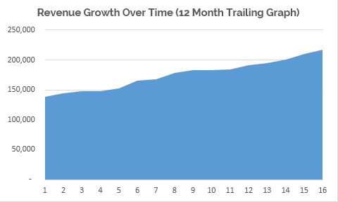 12 Month Trailing Graph
